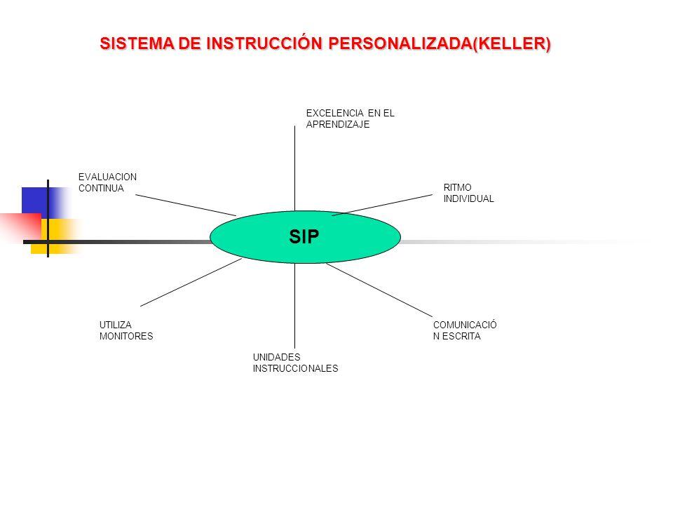 SIP EXCELENCIA EN EL APRENDIZAJE RITMO INDIVIDUAL COMUNICACIÓ N ESCRITA UNIDADES INSTRUCCIONALES UTILIZA MONITORES EVALUACION CONTINUA SISTEMA DE INST