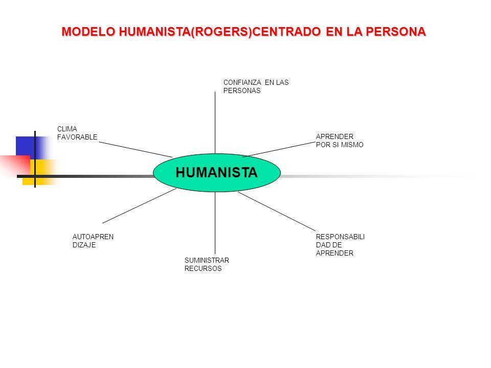 HUMANISTA CONFIANZA EN LAS PERSONAS APRENDER POR SI MISMO RESPONSABILI DAD DE APRENDER SUMINISTRAR RECURSOS AUTOAPREN DIZAJE CLIMA FAVORABLE MODELO HU