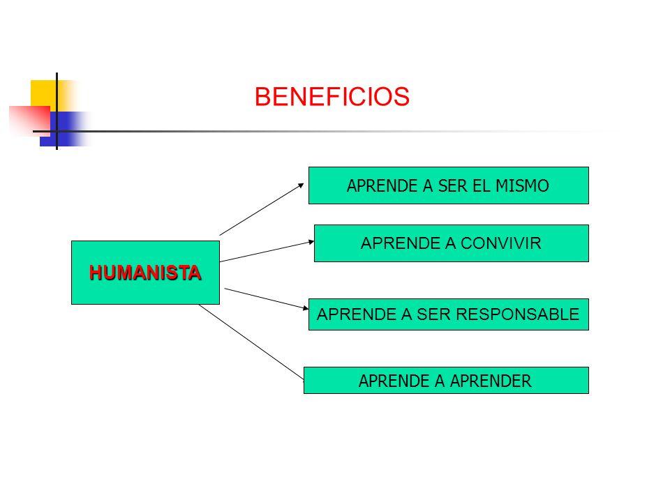 BENEFICIOS HUMANISTA APRENDE A SER EL MISMO APRENDE A CONVIVIR APRENDE A SER RESPONSABLE APRENDE A APRENDER