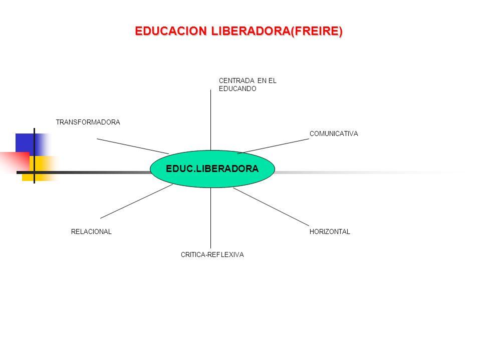 EDUC.LIBERADORA CENTRADA EN EL EDUCANDO COMUNICATIVA HORIZONTAL CRITICA-REFLEXIVA RELACIONAL TRANSFORMADORA EDUCACION LIBERADORA(FREIRE)