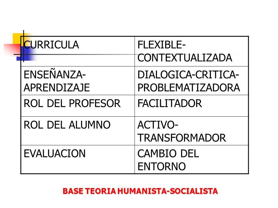 CURRICULAFLEXIBLE- CONTEXTUALIZADA ENSEÑANZA- APRENDIZAJE DIALOGICA-CRITICA- PROBLEMATIZADORA ROL DEL PROFESORFACILITADOR ROL DEL ALUMNOACTIVO- TRANSF