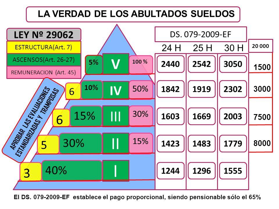 15% 30% 50% 100 % 5% 15% 3 5 6 6 I II III IV V 10% 30% 40% 24 H30 H25 H 2440 1603 1423 1244 2542 1919 1669 1483 12961555 1779 2003 2302 3050 1842 DS.