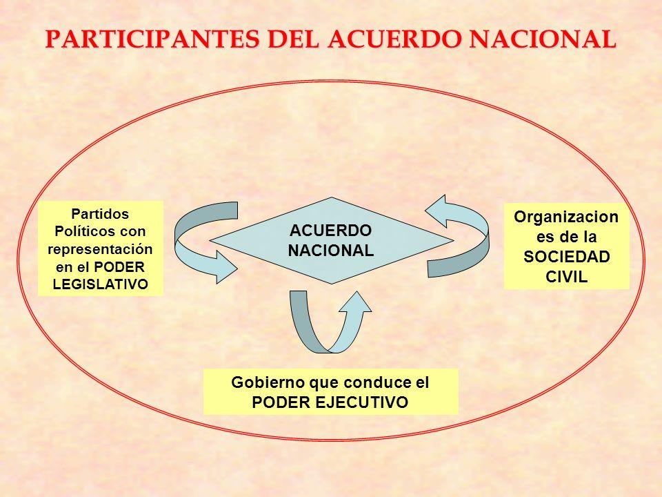 PARTICIPANTES DEL ACUERDO NACIONAL ACUERDO NACIONAL Partidos Políticos con representación en el PODER LEGISLATIVO Organizacion es de la SOCIEDAD CIVIL Gobierno que conduce el PODER EJECUTIVO