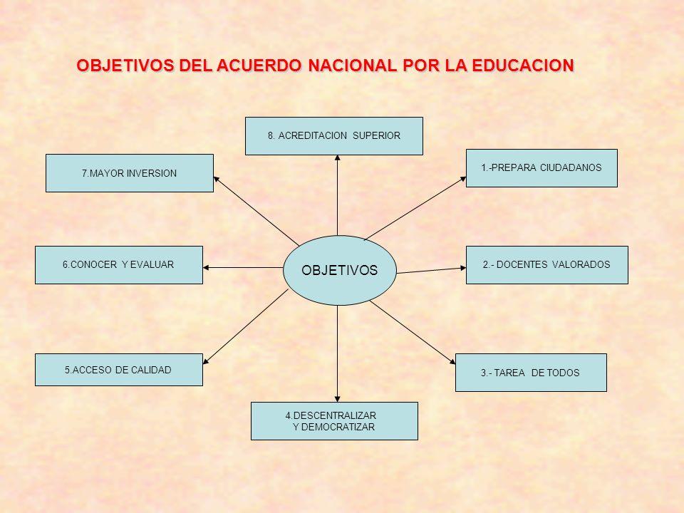 OBJETIVOS OBJETIVOS DEL ACUERDO NACIONAL POR LA EDUCACION 1.-PREPARA CIUDADANOS 2.- DOCENTES VALORADOS 3.- TAREA DE TODOS 4.DESCENTRALIZAR Y DEMOCRATIZAR 5.ACCESO DE CALIDAD 6.CONOCER Y EVALUAR 7.MAYOR INVERSION 8.