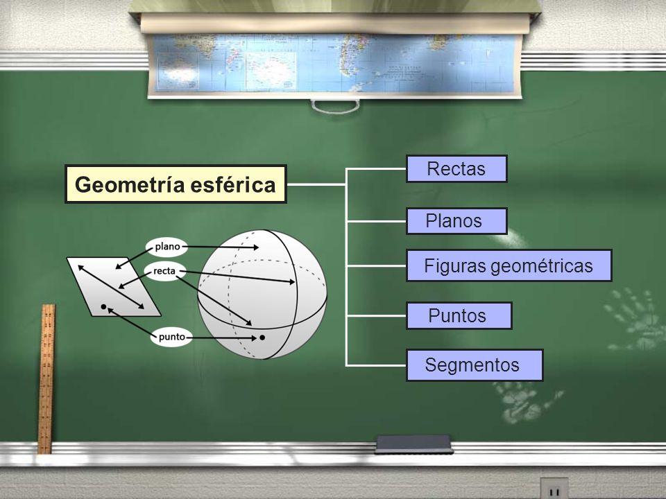 Geometría esférica Rectas Puntos Segmentos Planos Figuras geométricas