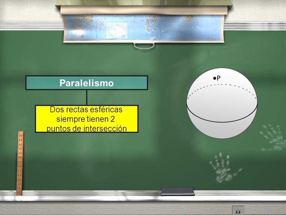 Dos rectas esféricas siempre tienen 2 puntos de intersección Paralelismo