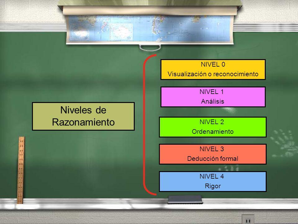 NIVEL 0 Visualización o reconocimiento NIVEL 1 Análisis NIVEL 3 Deducción formal NIVEL 4 Rigor NIVEL 2 Ordenamiento Niveles de Razonamiento