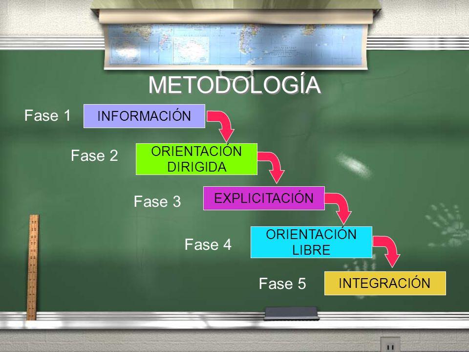 METODOLOGÍA ORIENTACIÓN DIRIGIDA EXPLICITACIÓN ORIENTACIÓN LIBRE INTEGRACIÓN INFORMACIÓN Fase 1 Fase 2 Fase 3 Fase 4 Fase 5