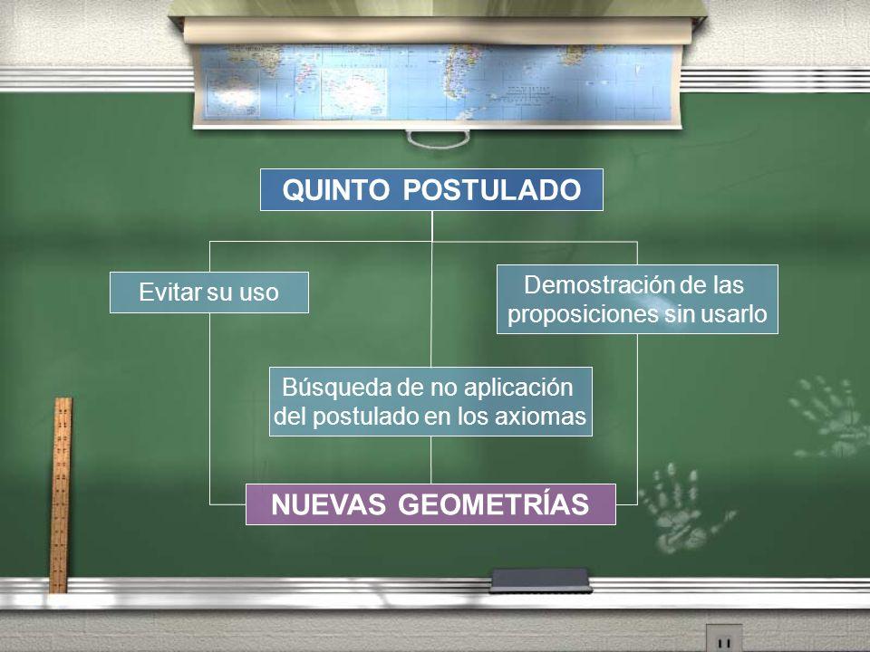 Demostración de las proposiciones sin usarlo QUINTO POSTULADO Evitar su uso Búsqueda de no aplicación del postulado en los axiomas NUEVAS GEOMETRÍAS