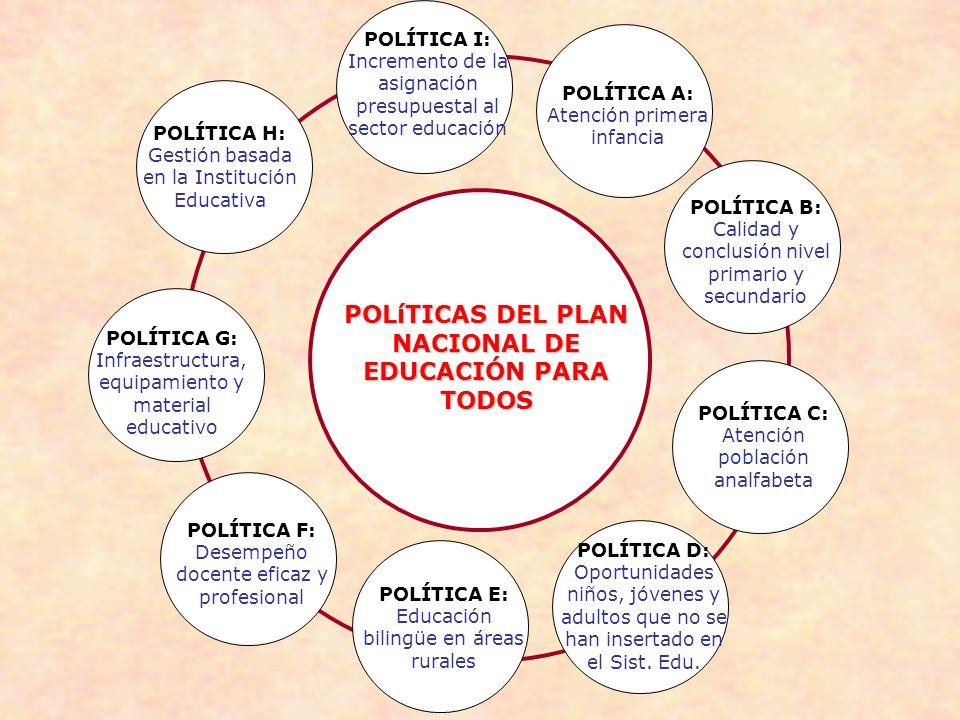 POLíTICAS DEL PLAN NACIONAL DE EDUCACIÓN PARA TODOS POLÍTICA A: Atención primera infancia POLÍTICA B: Calidad y conclusión nivel primario y secundario