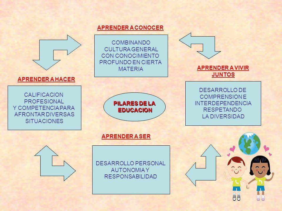 COMBINANDO CULTURA GENERAL CON CONOCIMIENTO PROFUNDO EN CIERTA MATERIA DESARROLLO DE COMPRENSION E INTERDEPENDENCIA RESPETANDO LA DIVERSIDAD DESARROLL