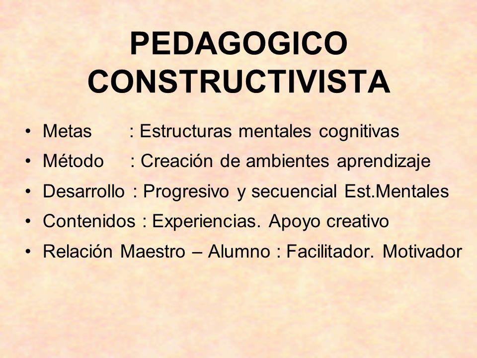 PEDAGOGICO CONSTRUCTIVISTA Metas : Estructuras mentales cognitivas Método : Creación de ambientes aprendizaje Desarrollo : Progresivo y secuencial Est
