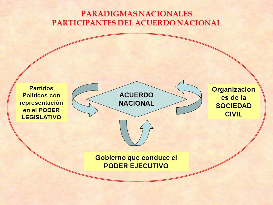 PARADIGMAS NACIONALES PARTICIPANTES DEL ACUERDO NACIONAL ACUERDO NACIONAL Partidos Políticos con representación en el PODER LEGISLATIVO Organizacion e