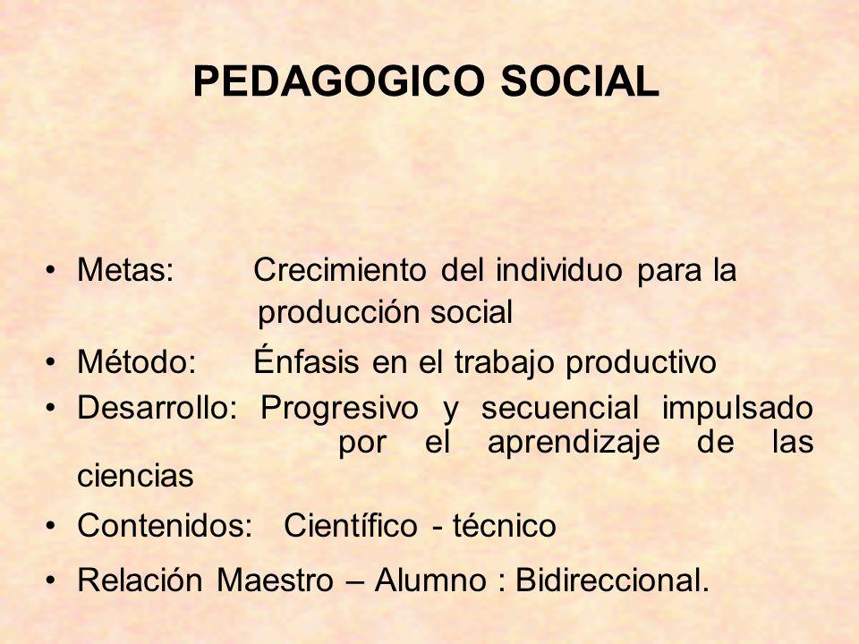 PEDAGOGICO SOCIAL Metas: Crecimiento del individuo para la producción social Método: Énfasis en el trabajo productivo Desarrollo: Progresivo y secuenc