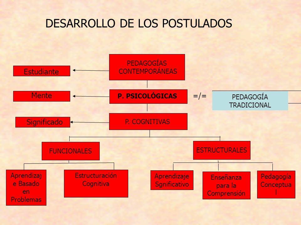 P. PSICOLÓGICAS P. COGNITIVAS FUNCIONALES ESTRUCTURALES Aprendizaj e Basado en Problemas Aprendizaje Sgnificativo Enseñanza para la Comprensión Pedago