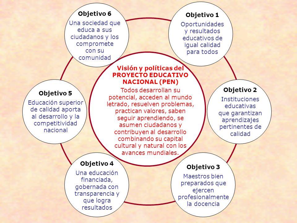 Visión y políticas del PROYECTO EDUCATIVO NACIONAL (PEN) Todos desarrollan su potencial, acceden al mundo letrado, resuelven problemas, practican valo