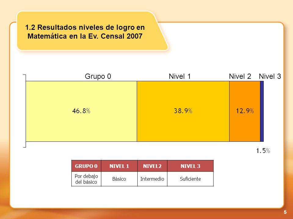 6 Docentes con desempeño satisfactorio 1.3 Resultados de Currículo General de la Ev. Censal 2007