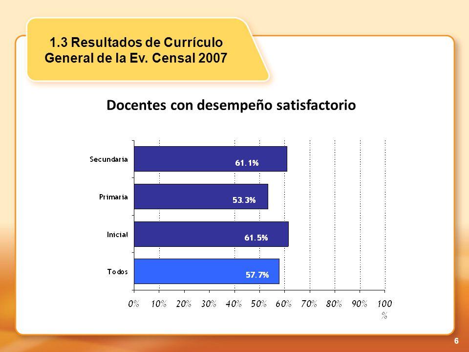 17 > = 11> = 14 Comunicación62.66%50.06% Matemática48.71%31.54% 3.4 Resultados de la Evaluación de Salida-2008 % de profesores que obtuvieron 11 ó más, 14 ó más Curso Nota