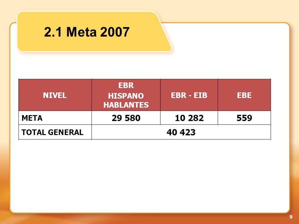 10 2.1 Resultados en Comunicación al finalizar la capacitación de los docentes - 2007 Grupo 0 Nivel 1 Nivel 2Nivel 3 GRUPO 0NIVEL 1NIVEL2NIVEL 3 Por debajo del b á sico B á sicoIntermedioSuficiente