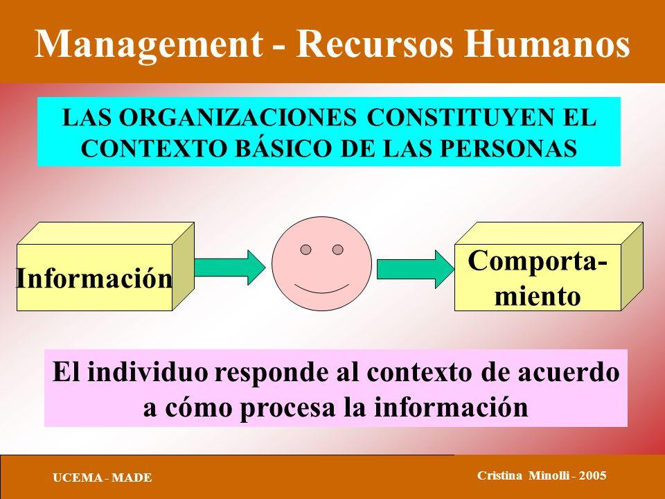 Management - Recursos Humanos UCEMA - MADE Cristina Minolli - 2005 Información Comporta- miento LAS ORGANIZACIONES CONSTITUYEN EL CONTEXTO BÁSICO DE L