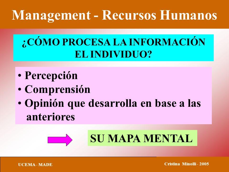 Management - Recursos Humanos UCEMA - MADE Cristina Minolli - 2005 ¿CÓMO PROCESA LA INFORMACIÓN EL INDIVIDUO? Percepción Comprensión Opinión que desar