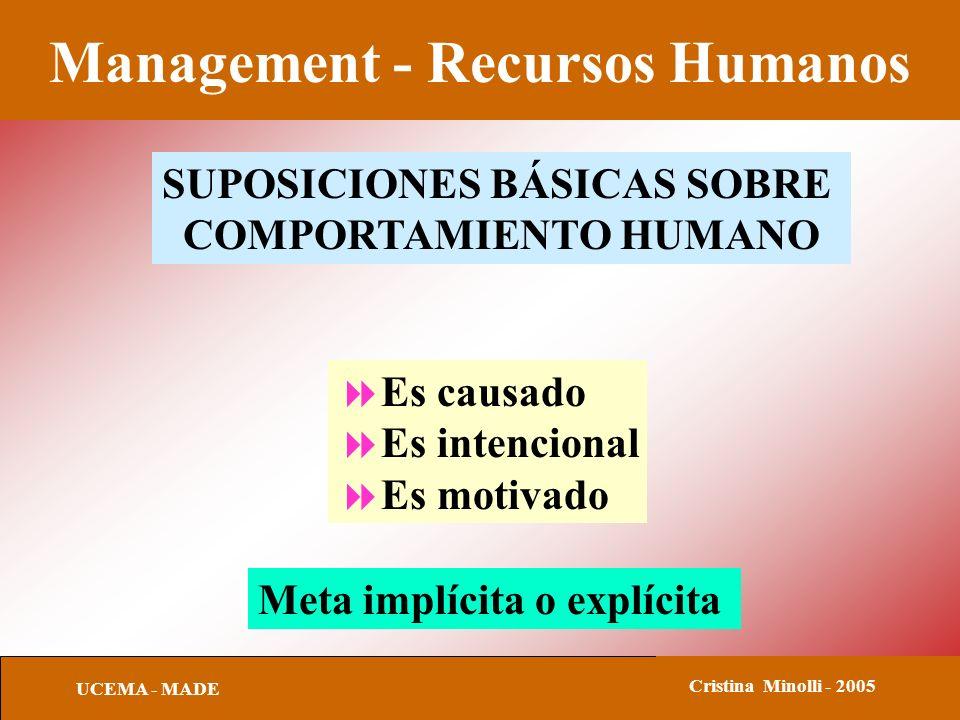 Management - Recursos Humanos UCEMA - MADE Cristina Minolli - 2005 SUPOSICIONES BÁSICAS SOBRE COMPORTAMIENTO HUMANO Es causado Es intencional Es motivado Meta implícita o explícita
