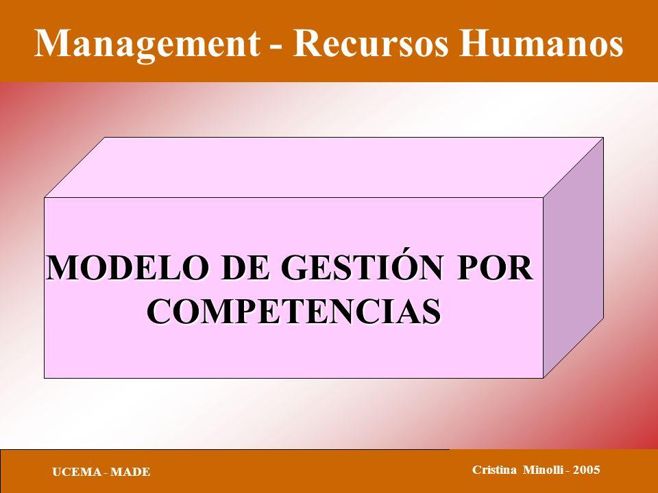 Management - Recursos Humanos UCEMA - MADE Cristina Minolli - 2005 MODELO DE GESTIÓN POR COMPETENCIAS