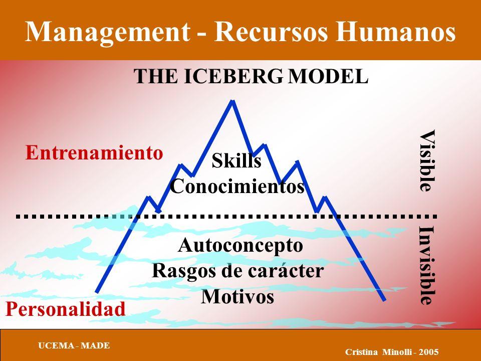 Management - Recursos Humanos UCEMA - MADE Cristina Minolli - 2005 THE ICEBERG MODEL Autoconcepto Rasgos de carácter Motivos Entrenamiento Personalidad Visible Invisible Skills Conocimientos