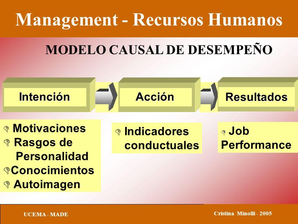 Management - Recursos Humanos UCEMA - MADE Cristina Minolli - 2005 MODELO CAUSAL DE DESEMPEÑO Intención D Motivaciones D Rasgos de Personalidad DConoc