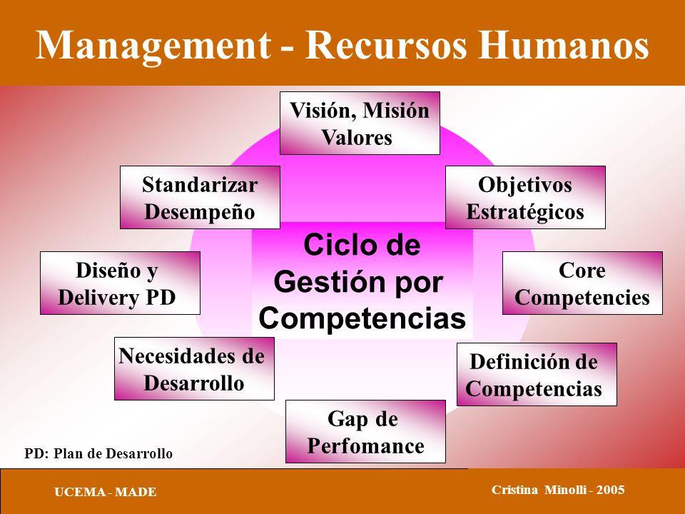 Management - Recursos Humanos UCEMA - MADE Cristina Minolli - 2005 Ciclo de Gestión por Competencias Standarizar Desempeño Visión, Misión Valores Objetivos Estratégicos Diseño y Delivery PD Necesidades de Desarrollo Gap de Perfomance Core Competencies Definición de Competencias PD: Plan de Desarrollo