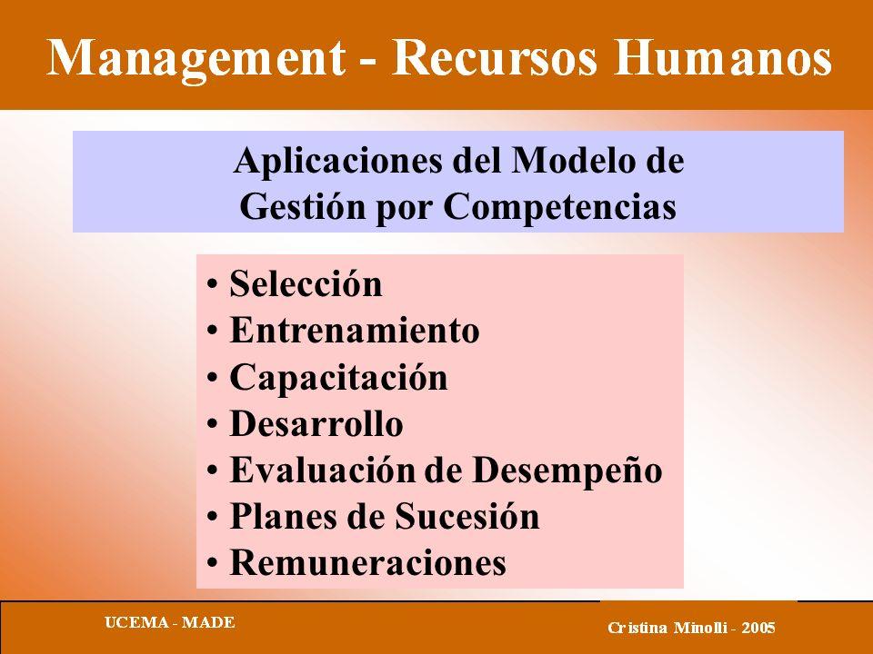Aplicaciones del Modelo de Gestión por Competencias Selección Entrenamiento Capacitación Desarrollo Evaluación de Desempeño Planes de Sucesión Remuner