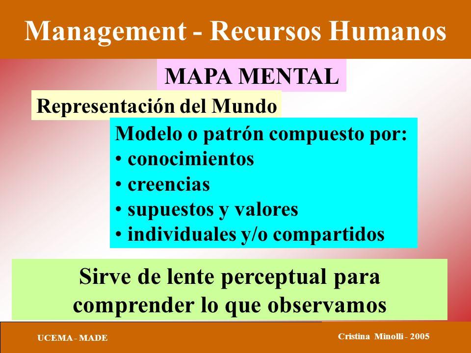 Management - Recursos Humanos UCEMA - MADE Cristina Minolli - 2005 MAPA MENTAL Representación del Mundo Modelo o patrón compuesto por: conocimientos creencias supuestos y valores individuales y/o compartidos Sirve de lente perceptual para comprender lo que observamos