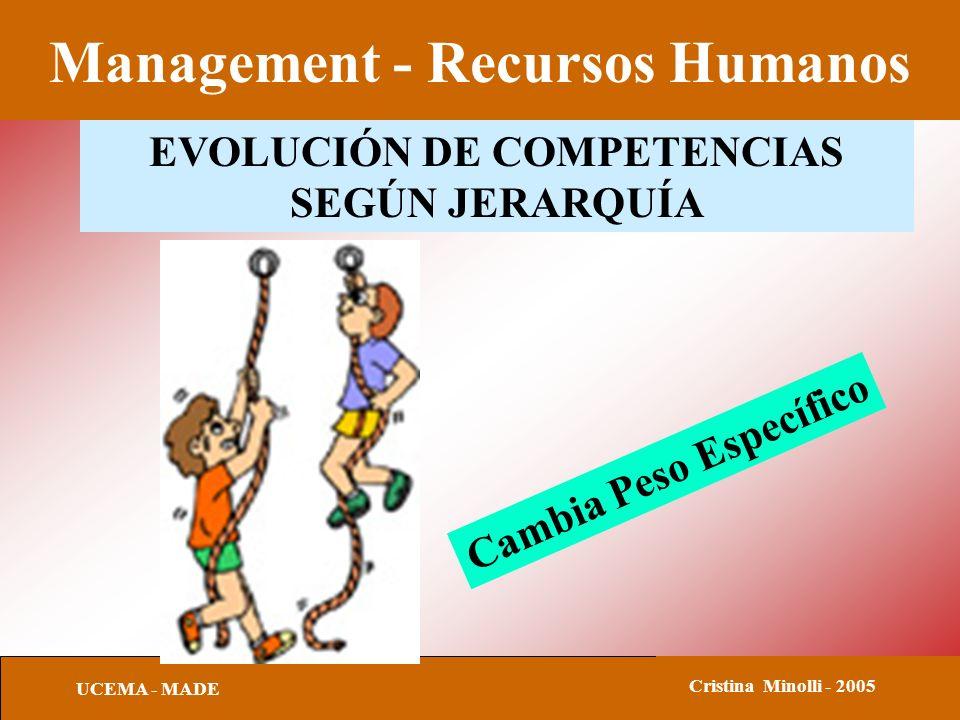 Management - Recursos Humanos UCEMA - MADE Cristina Minolli - 2005 EVOLUCIÓN DE COMPETENCIAS SEGÚN JERARQUÍA Cambia Peso Específico