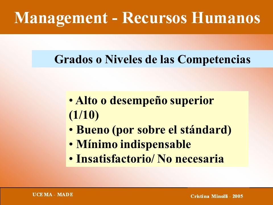Grados o Niveles de las Competencias Alto o desempeño superior (1/10) Bueno (por sobre el stándard) Mínimo indispensable Insatisfactorio/ No necesaria