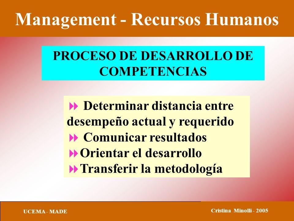 Management - Recursos Humanos UCEMA - MADE Cristina Minolli - 2005 PROCESO DE DESARROLLO DE COMPETENCIAS Determinar distancia entre desempeño actual y requerido Comunicar resultados Orientar el desarrollo Transferir la metodología
