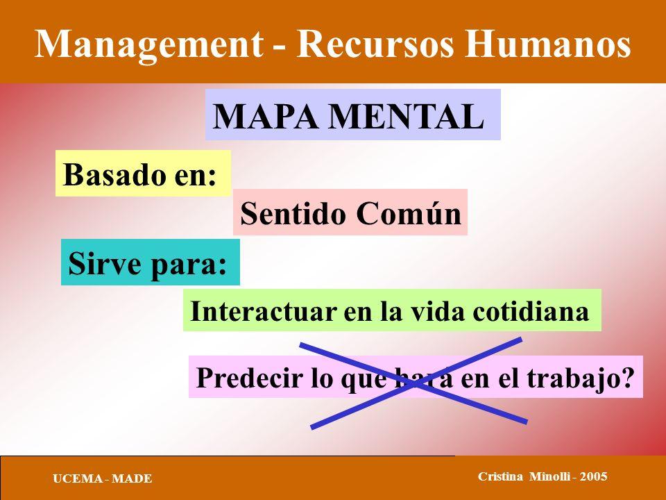 Management - Recursos Humanos UCEMA - MADE Cristina Minolli - 2005 MAPA MENTAL Sentido Común Basado en: Sirve para: Interactuar en la vida cotidiana P