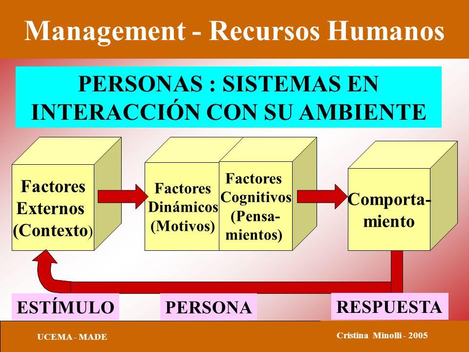 Management - Recursos Humanos UCEMA - MADE Cristina Minolli - 2005 PERSONAS : SISTEMAS EN INTERACCIÓN CON SU AMBIENTE Factores Externos (Contexto ) Factores Dinámicos (Motivos) Comporta- miento Factores Cognitivos (Pensa- mientos) ESTÍMULOPERSONA RESPUESTA