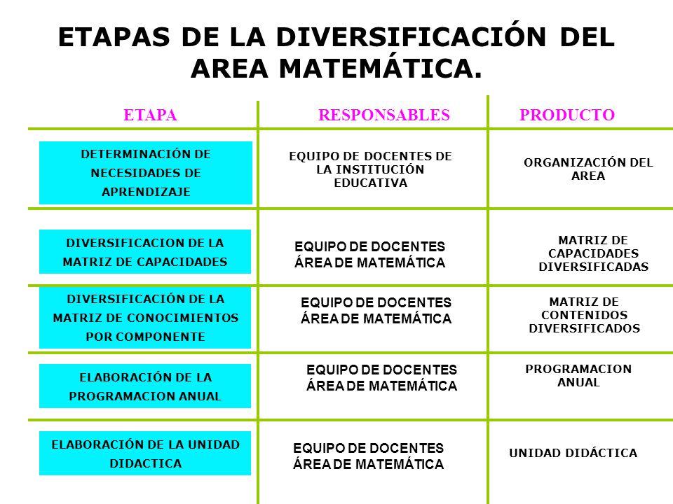 ETAPAS DE LA DIVERSIFICACIÓN DEL AREA MATEMÁTICA. DETERMINACIÓN DE NECESIDADES DE APRENDIZAJE DIVERSIFICACION DE LA MATRIZ DE CAPACIDADES DIVERSIFICAC