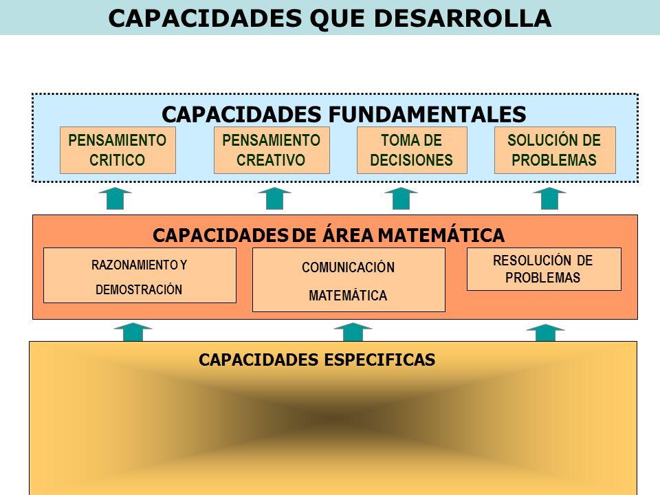 CAPACIDADES CAPACIDADES FUNDAMENTALES CAPACIDADES DEL AREA RAZONAMIENTO Y DEMOSTRACIÓNCOMUNICACIÓN MATEMÁTICARESOLUCIÓN DE PROBLEMAS PENSAMIENTO CREATIVO PENSAMIENTO CRÍTICO SOLUCIÓN DE PROBLEMAS TOMA DE DECISIONES Identifica - Datos conceptos - Procesos cognitivos usados en el razonamiento y demostración Anticipa - Argumentos lógicos - Procedimientos de demostración Analiza/Organiza - Datos disponibles y condiciones.