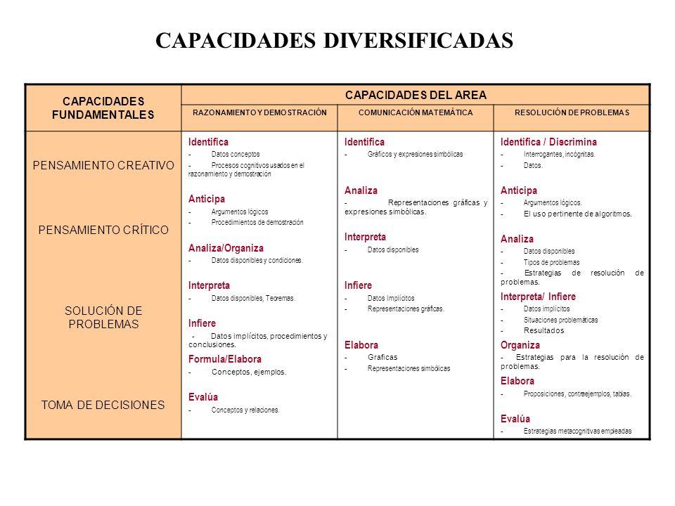 CAPACIDADES CAPACIDADES FUNDAMENTALES CAPACIDADES DEL AREA RAZONAMIENTO Y DEMOSTRACIÓNCOMUNICACIÓN MATEMÁTICARESOLUCIÓN DE PROBLEMAS PENSAMIENTO CREAT
