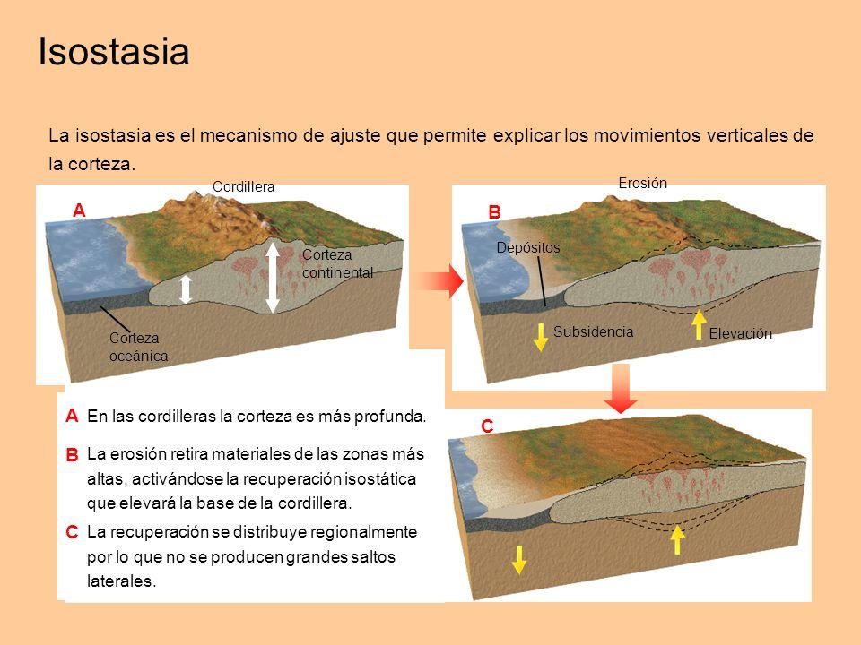 Desequilibrio isostático Recuperación del equilibrio isostático