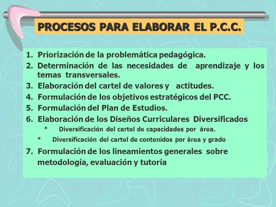 1. Priorización de la problemática pedagógica. 2. Determinación de las necesidades de aprendizaje y los temas transversales. 3. Elaboración del cartel