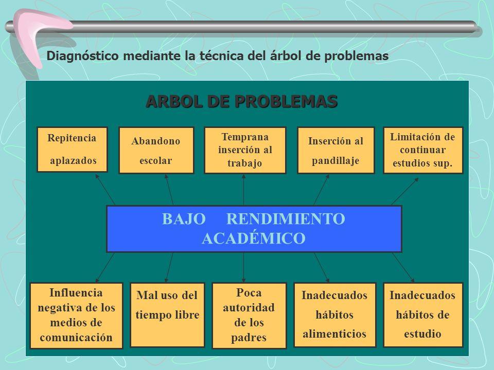 Diagnóstico mediante la técnica del árbol de problemas Repitencia aplazados BAJO RENDIMIENTO ACADÉMICO Inadecuados hábitos de estudio Limitación de co