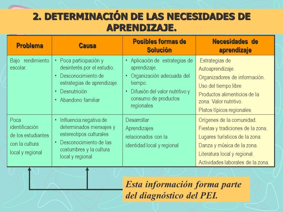 ProblemaCausa Posibles formas de Solución Necesidades de aprendizaje Bajo rendimiento escolar. Poca participación y desinterés por el estudio. Descono