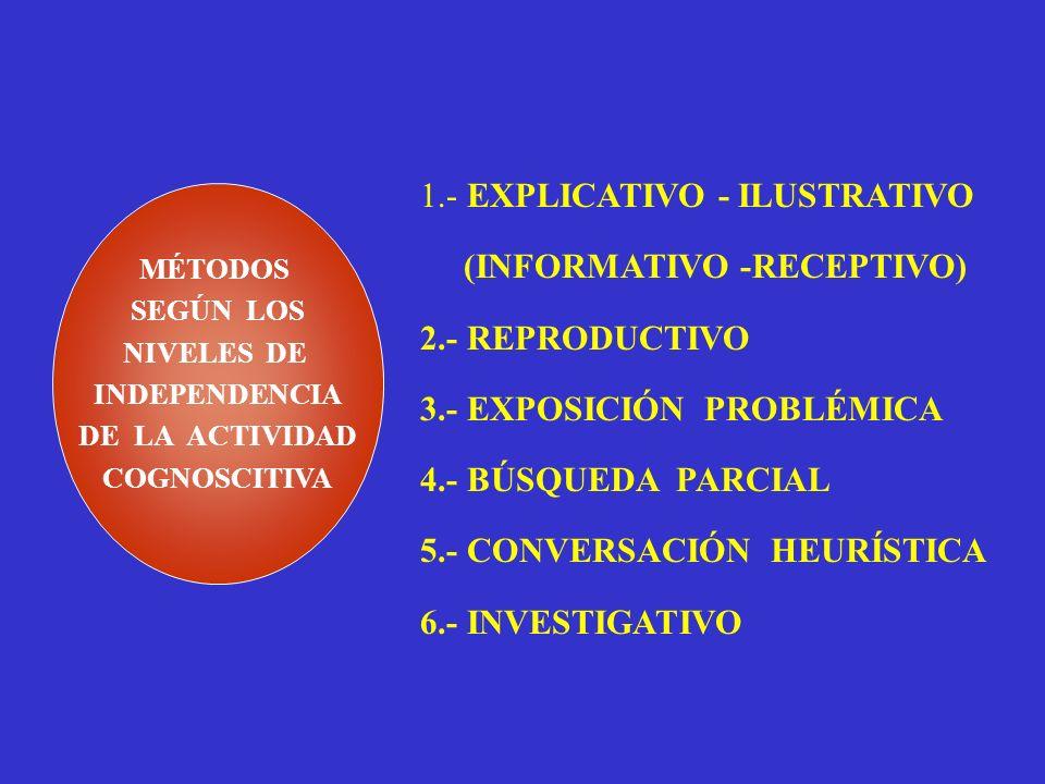 MÉTODOS SEGÚN LA RELACIÓN PROFESOR- PROFESOR-ALUMNO 1. MÉTODO EXPOSITIVO. EJEMPLIFICACIÓN DEMOSTRACIÓN ILUSTRACIÓN EXPOSICIÓN 1. MÉTODO EXPOSITIVO. EJ