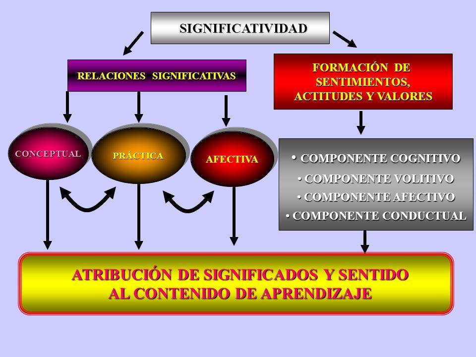 DIMENSIÓN ACTIVO-REGULADORA SUBDIMENSIÓN COGNITIVA SUBDIMENSIÓN METACOGNITIVA ASPECTO PROCESAL ASPECTO OPERACIONAL REFLEXIÓN METACOGNITIVA REGULACIÓN