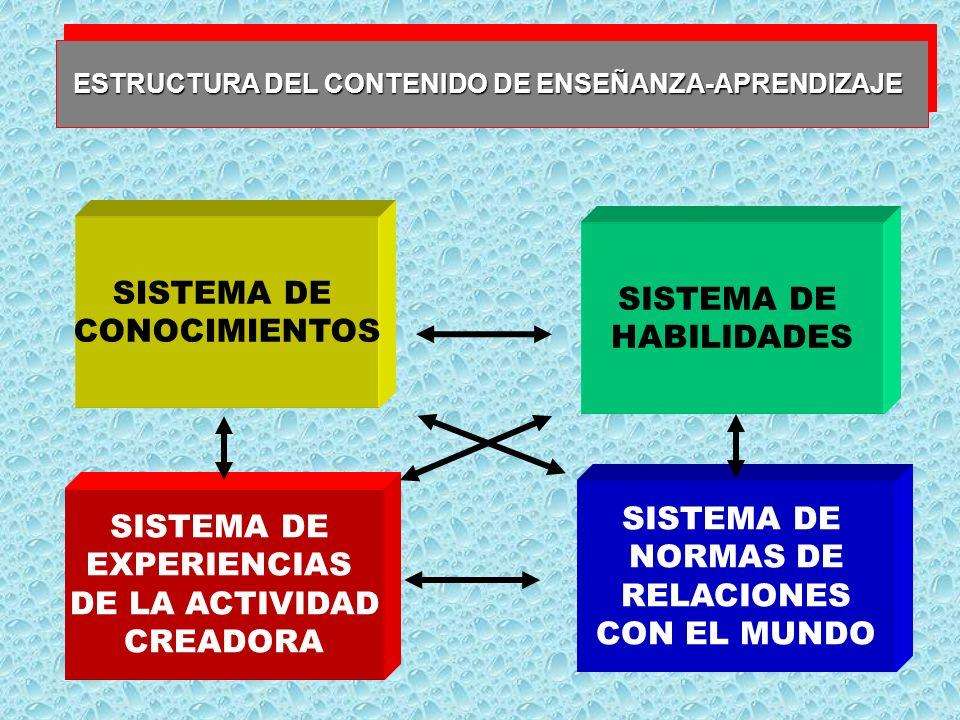 ESTRUCTURA DEL CONTENIDO DE ENSEÑANZA-APRENDIZAJE SISTEMA DE CONOCIMIENTOS SISTEMA DE HABILIDADES SISTEMA DE EXPERIENCIAS DE LA ACTIVIDAD CREADORA SISTEMA DE NORMAS DE RELACIONES CON EL MUNDO