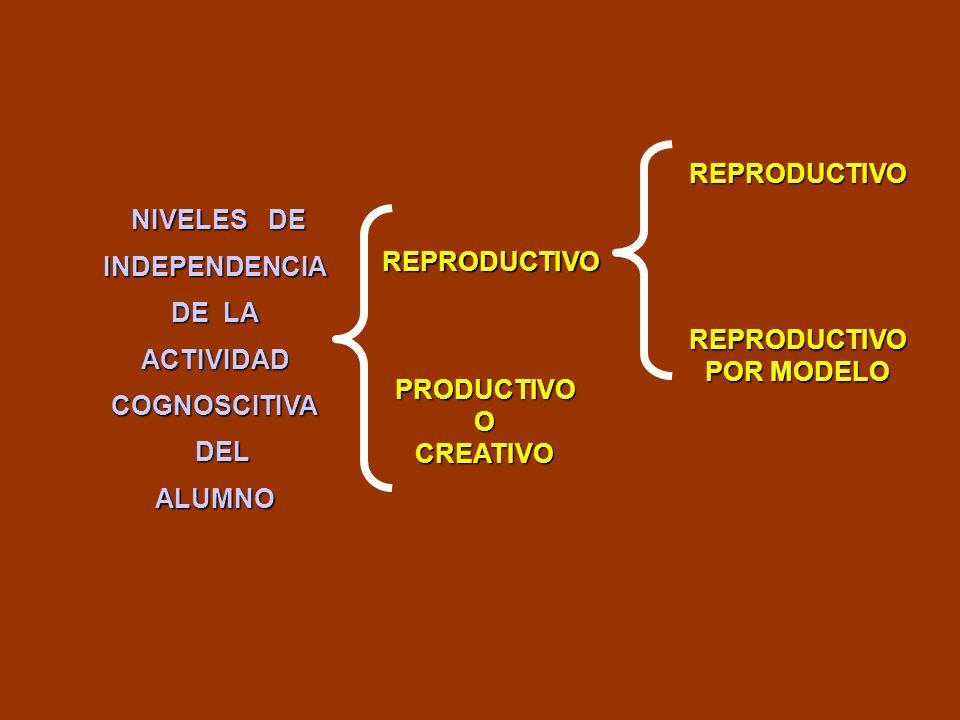 NIVELES DE NIVELES DEINDEPENDENCIA DE LA ACTIVIDADCOGNOSCITIVA DEL DELALUMNO REPRODUCTIVO PRODUCTIVOOCREATIVO REPRODUCTIVO REPRODUCTIVO POR MODELO