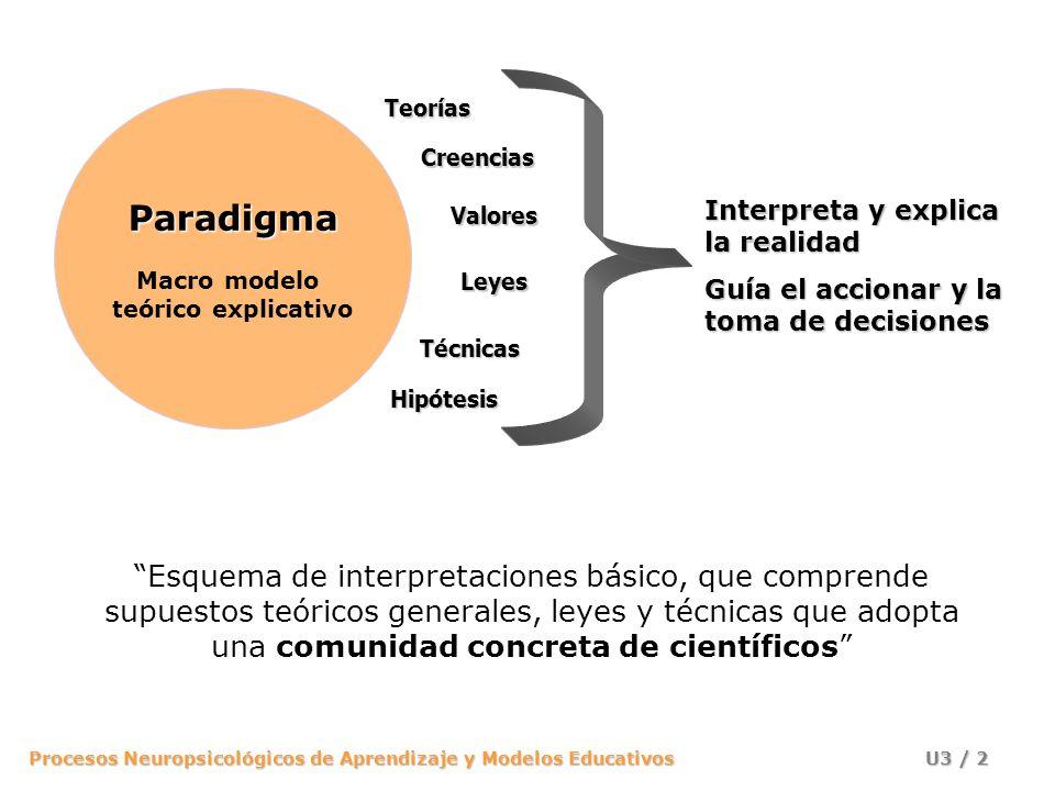 Procesos Neuropsicológicos de Aprendizaje y Modelos Educativos U3 / 1 Paradigmas y Modelos Educativos
