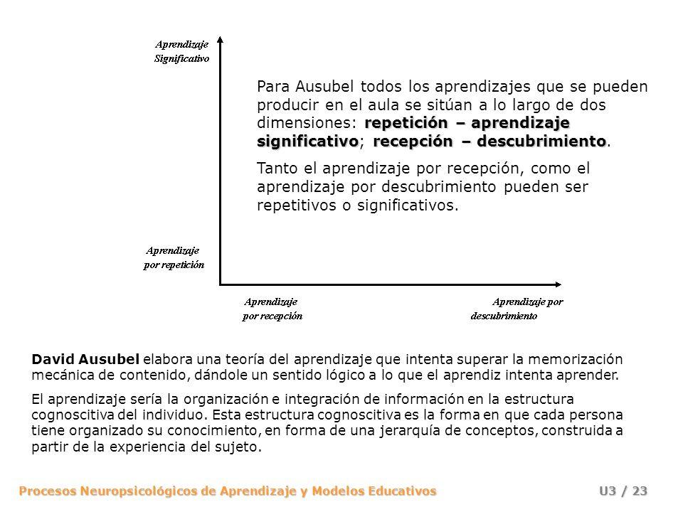 Procesos Neuropsicológicos de Aprendizaje y Modelos Educativos U3 / 22 Bruner distingue tres sistemas de pensamiento: el sistema enactivo, basado en l
